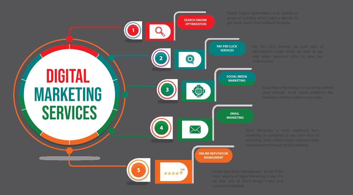Digital Marketing Increases Sales